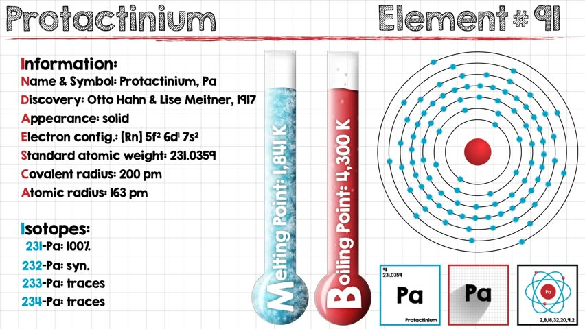 Animation of different chemical properties of Protactinium. | Shutterstock HD Video #25291733